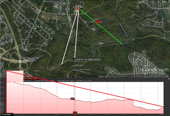 Elevation profile for N. Franklintown Road, east of burial site.