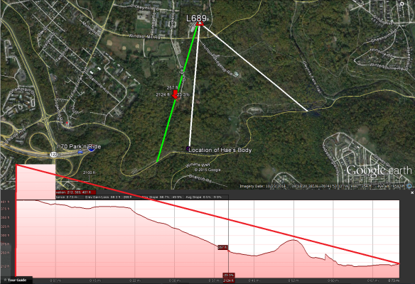 Elevation profile for N. Franklintown Road, west of burial site.